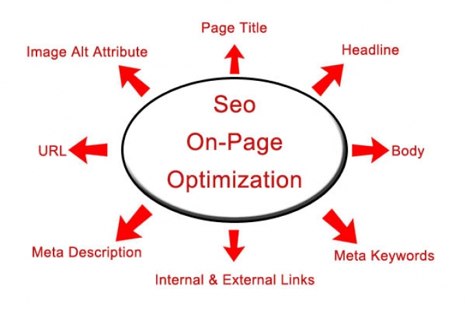 Do Onpage SEO
