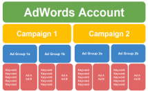 set up google adwords campaign